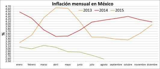 grafica_de_la_inflacion_hasta_agosto_2015